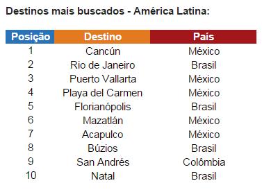destinos mais buscados na america latina